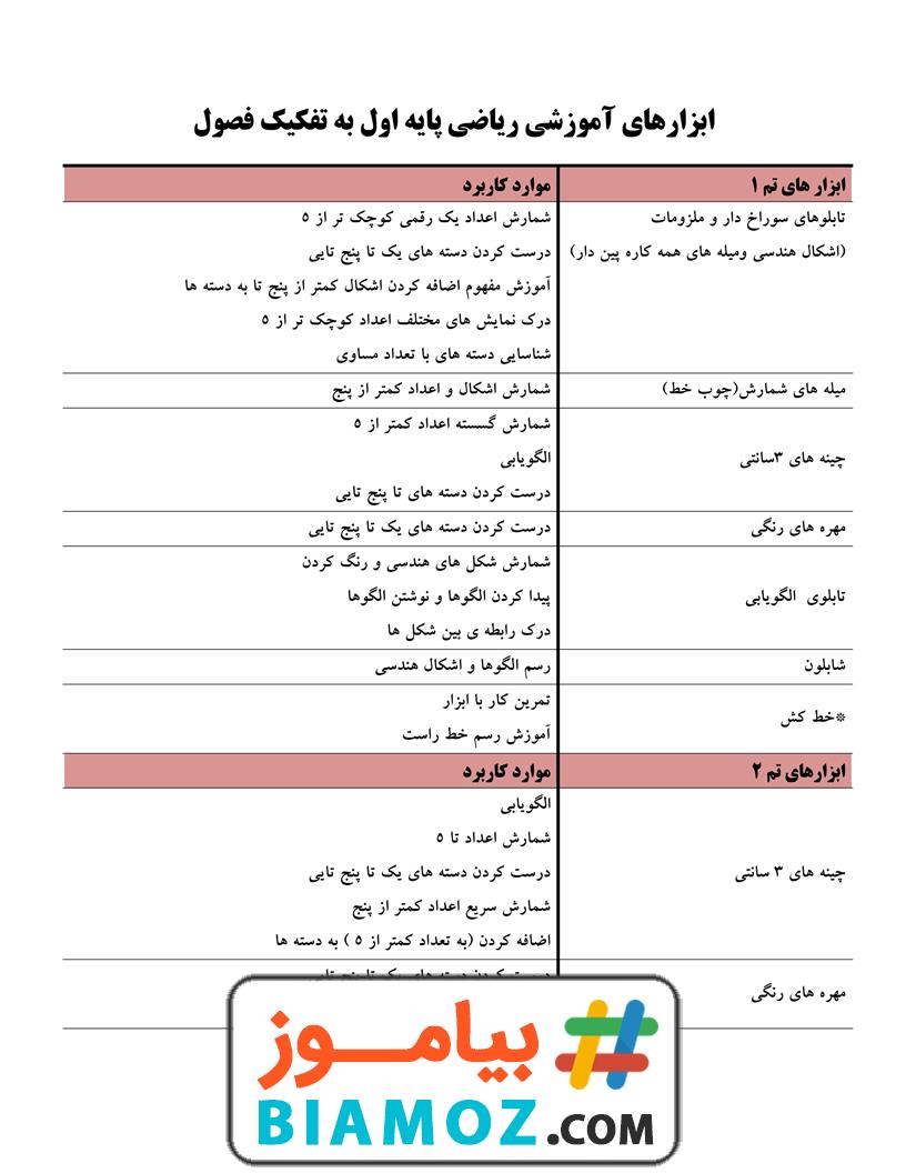 ابزار های آموزش تم 1 تا 25 ریاضی (سری1) — اول دبستان